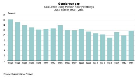 measuring the gender pay gap