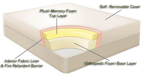 Different Types Of Tempurpedic Mattresses 8 benefits of memory foam mattress by homearena