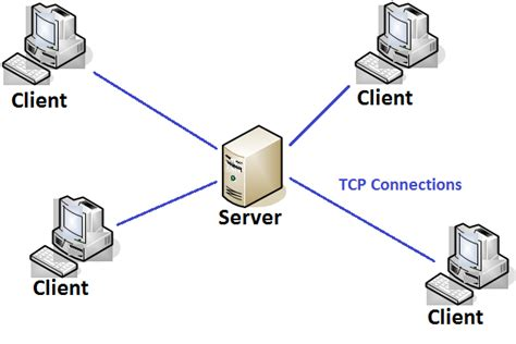esdl difference between client server architecture and 2tire architecture