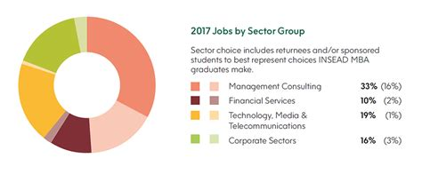 Mba Employment Rate by Corporate Recruiters Insead