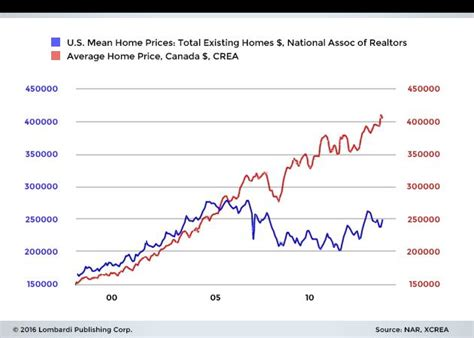 castanet 2016 2017 housing market view topic