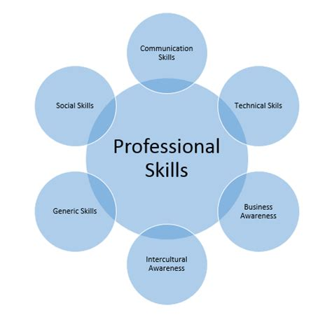 available employment in sc it professional skills