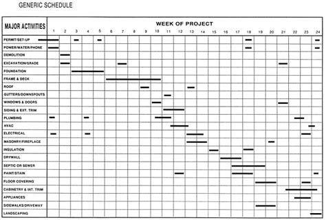 construction schedule bar chart template project schedule