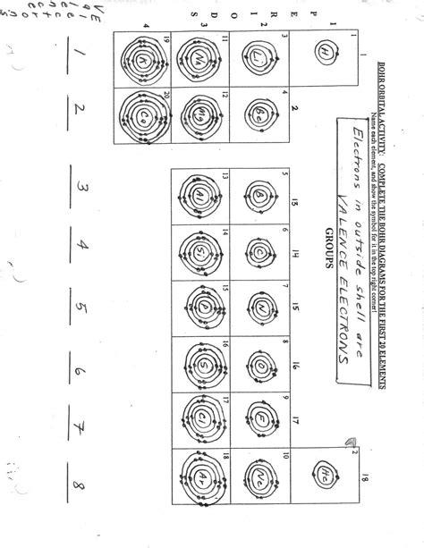 bohr rutherford diagram printables bohr model worksheet beyoncenetworth