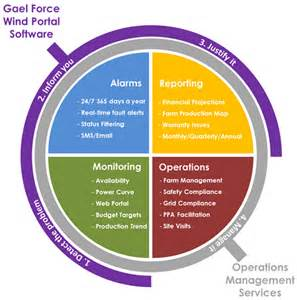 services gael operations management
