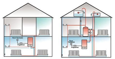 Central Plumbing Heating by Condensing Boiler Piping Diagram Condensing Get Free