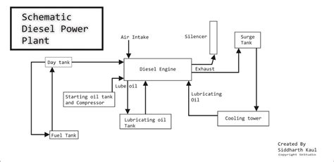 schematic layout of diesel power plant schematic diesel power plant iiteeeestudents