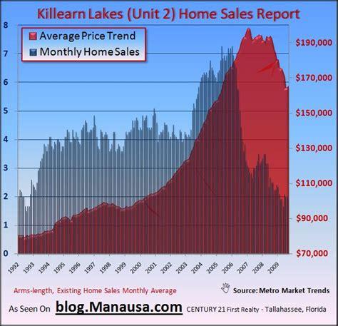 killearn lakes unit 2 homes sales 72