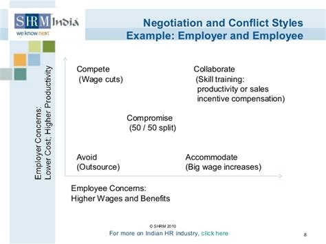 Negotiating Salary After Mba by How To Negotiate Salary With Hr India Howsto Co