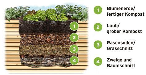 Aufbau Eines Hochbeetes Im Garten 2372 by Hochbeet Aufbau Kerryskritters
