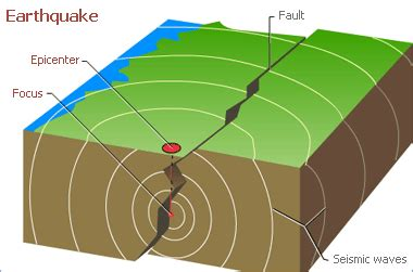 earthquake explanation what to do about earthquake insurance san francisco