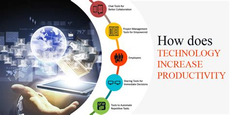 blog on marketing productivity and technology how technology helps you be more productive