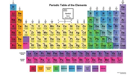 what are the noble gases in the periodic table updated 2017