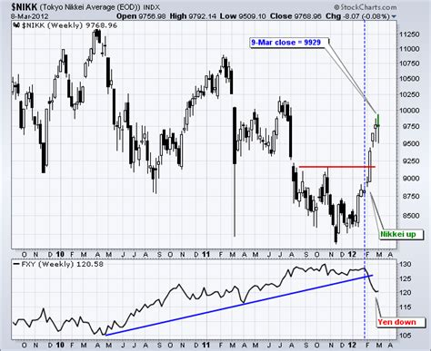 march 2012 archives don t ignore this chart
