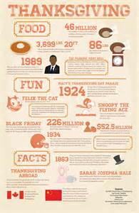 facts for thanksgiving photostory thanksgiving food fun amp facts the collegian