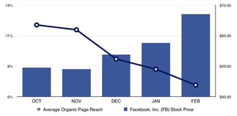 fb graph it s getting harder for you to be lazy on facebook