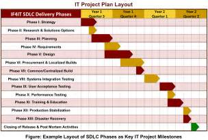 template of a project plan if4it sdlc framework