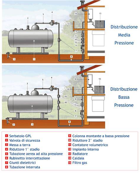 gpl casa area tecnica schemi impianti domestici kalorgas