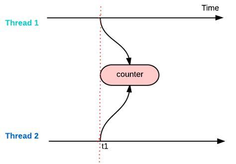 java singleton pattern exle thread safe how to make a method thread safe in java
