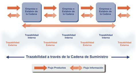 cadenas librerias argentina trazabilidad y cadena de suministro