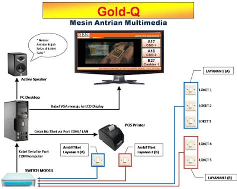 mesin antrian multimedia gold q