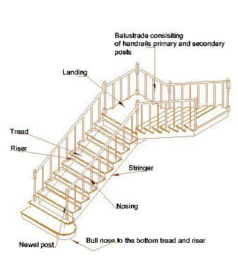 stairway parts diagram parts of a staircase treads risers nosing landing balustrades