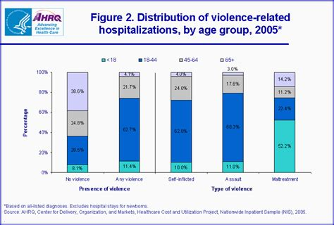 figure 2 distribution of child maltreatment related hospitalizations statistical brief 48