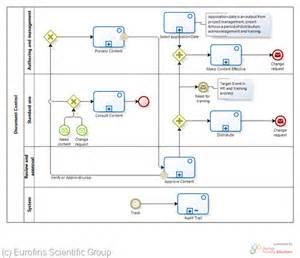 bpmn business process modeling notation experiences