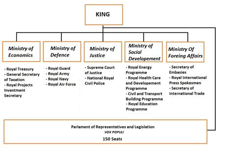 file government structure of senatria jpg wikimedia commons