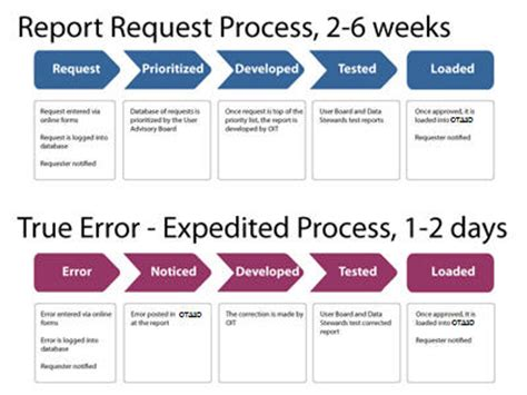 Report Photo Process by Work Flow For Requests