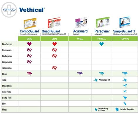 comboguard for dogs vethical medications vca animal hospitals comboguard for flea heartworm oct may