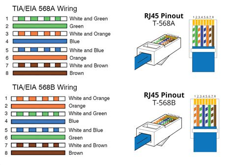 t568a and t568b wiring diagram t568a vs t568b wiring