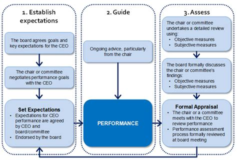 ceo performance reviews  work effective governance effective governance