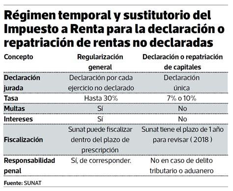 formulario renta 2015 personas naturales peru impuesto a la renta 2015 personas naturales en peru