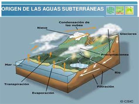 las aguas de la aguas subterraneas