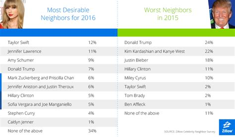 zillow contact phone number taylor swift named most desirable neighbor for 2016