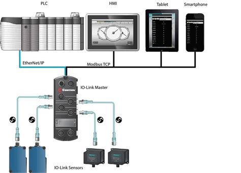 plc visio stencil i o link master industrial