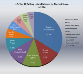 Electric Vehicle Market Us Hybrid Electric Vehicles In The United States