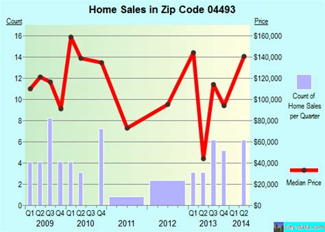 enfield me zip code 04493 real estate recent home