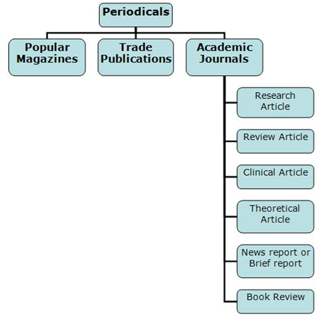 research design definition journal academic journals evaluating and citing sources