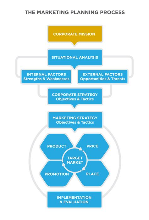 amazon com one strategy organization planning and decision the mission statement principles of marketing