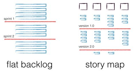 understand   customers   agile user story maps