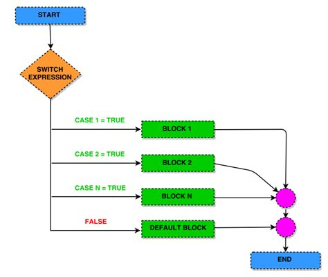 flowchart of switch statement in c switch statement in c programming explained codingalpha