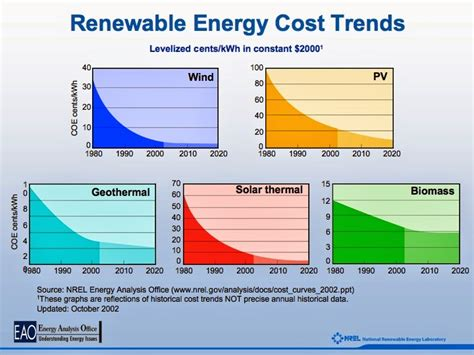how much does a solar power plant cost comparative cost of producing energy