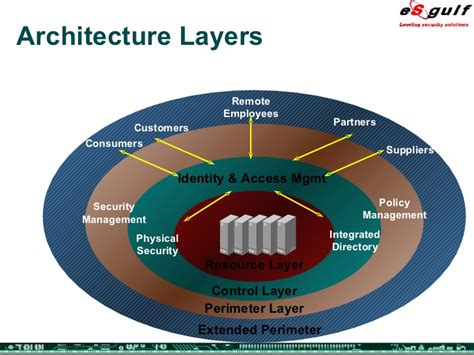pictures of perimeter layers integrating physical and logical security