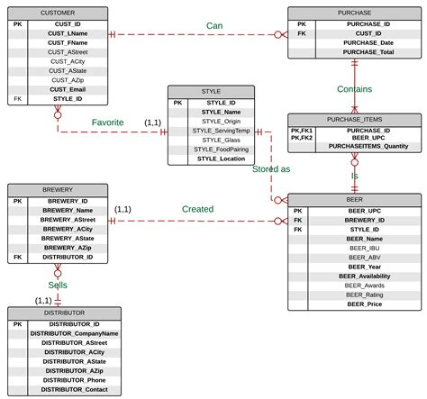 erd design diagrams made easy with lucidchart lita