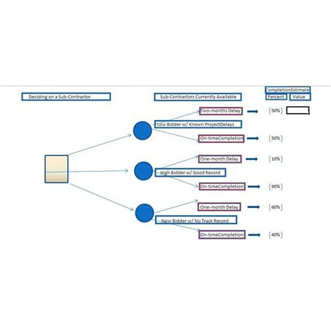 decision tree tool using a decision tree template as a tool for weighing options