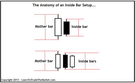 inside bar price action pattern definition how to trade errors when trading the inside bar pattern easy stock market