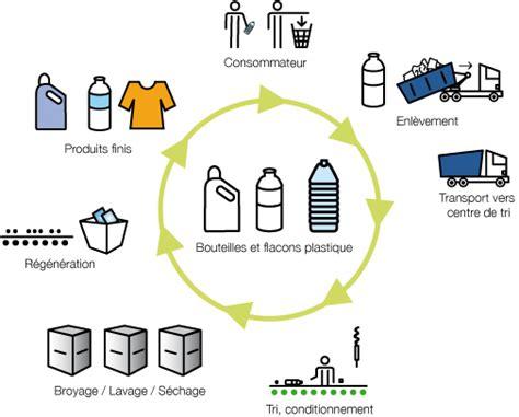 Comment Faire Du Plâtre by Pe Pp Ps Recycl 233 S Regea Commerce De Mati 232 Res