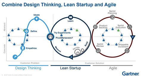 design thinking lean startup james rodmell jrodmell twitter